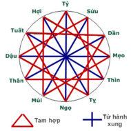 649. Vị trí Hàm Trì Đào Hoa và vận năm có quan hệ như thế nào?