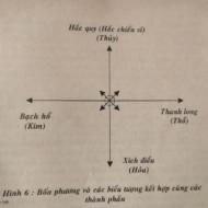 07. Chương 7: Truyền Thuyết Về Bốn Phương